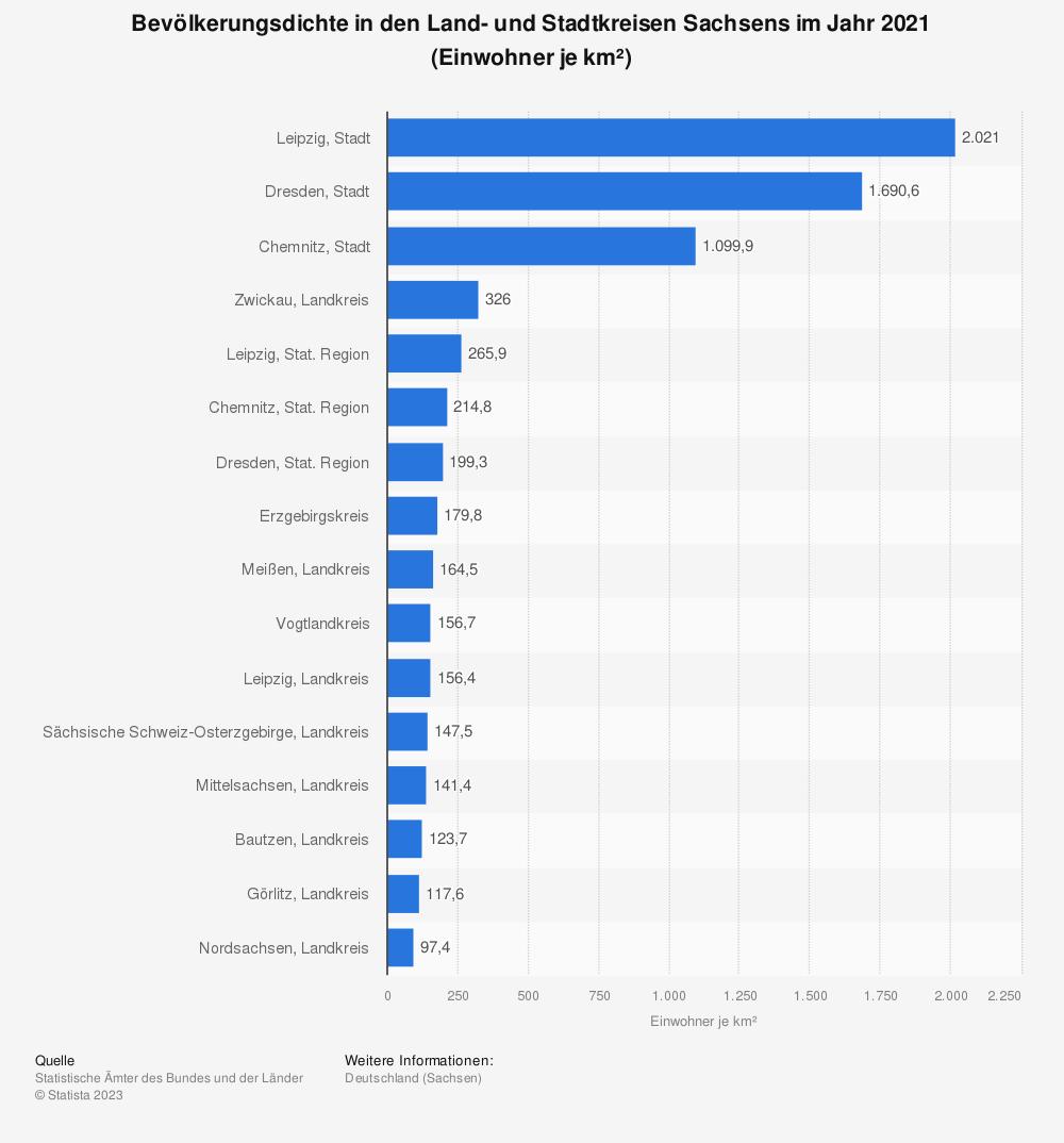 Statistik: Bevölkerungsdichte in den Land- und Stadtkreisen Sachsens im Jahr 2019 (Einwohner je km²)   Statista