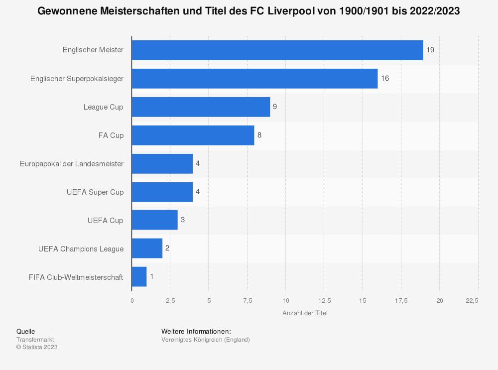 Statistik: Gewonnene Meisterschaften und Titel des FC Liverpool von 1900/1901 bis 2020/2021 | Statista
