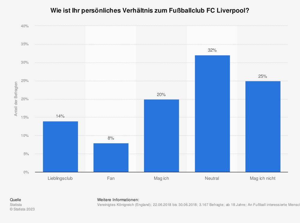 Statistik: Wie ist Ihr persönliches Verhältnis zum Fußballclub FC Liverpool? | Statista