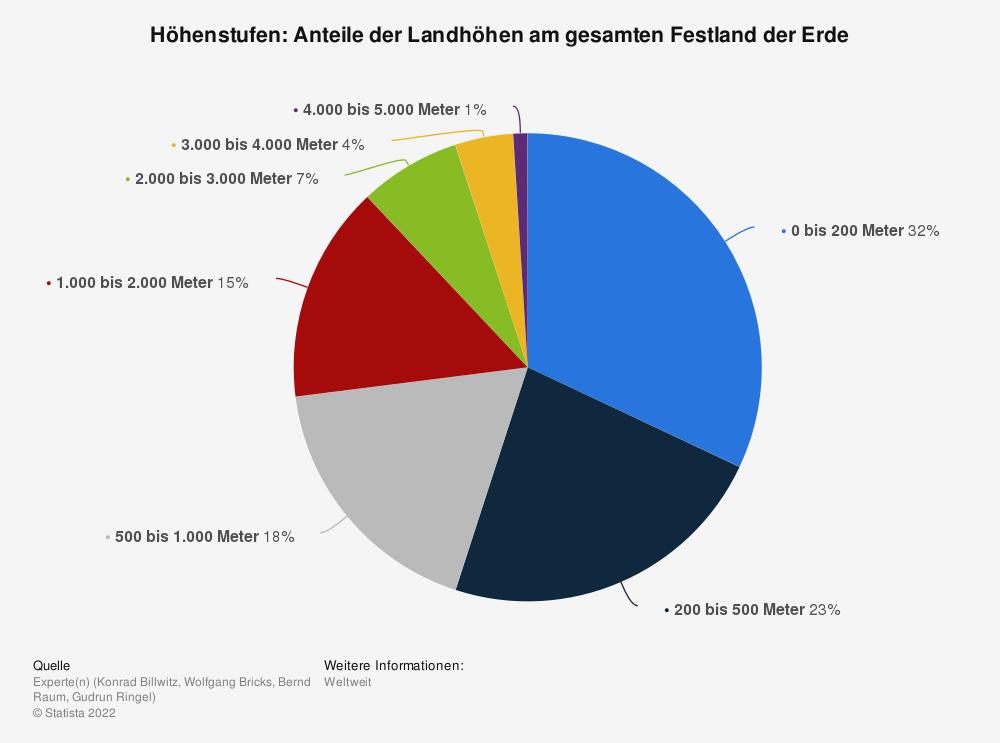Statistik: Höhenstufen: Anteile der Landhöhen am gesamten Festland der Erde  | Statista