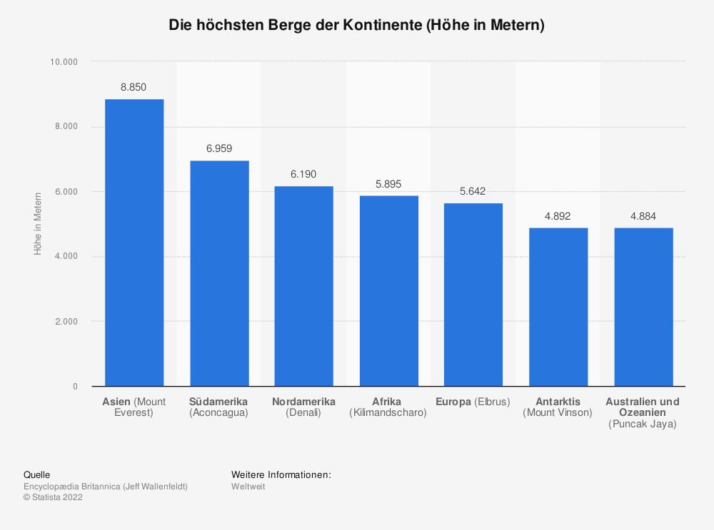 Statistik: Die höchsten Berge der Kontinente (Höhe in Metern)   Statista