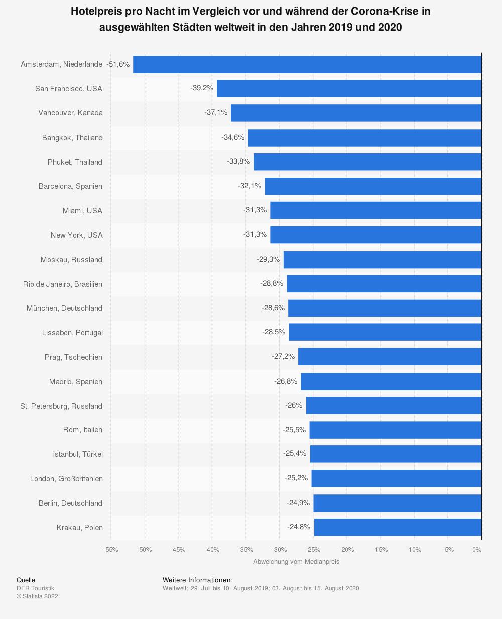 Statistik: Hotelpreis pro Nacht im Vergleich vor und während der Corona-Krise in ausgewählten Städten weltweit in den Jahren 2019 und 2020 | Statista