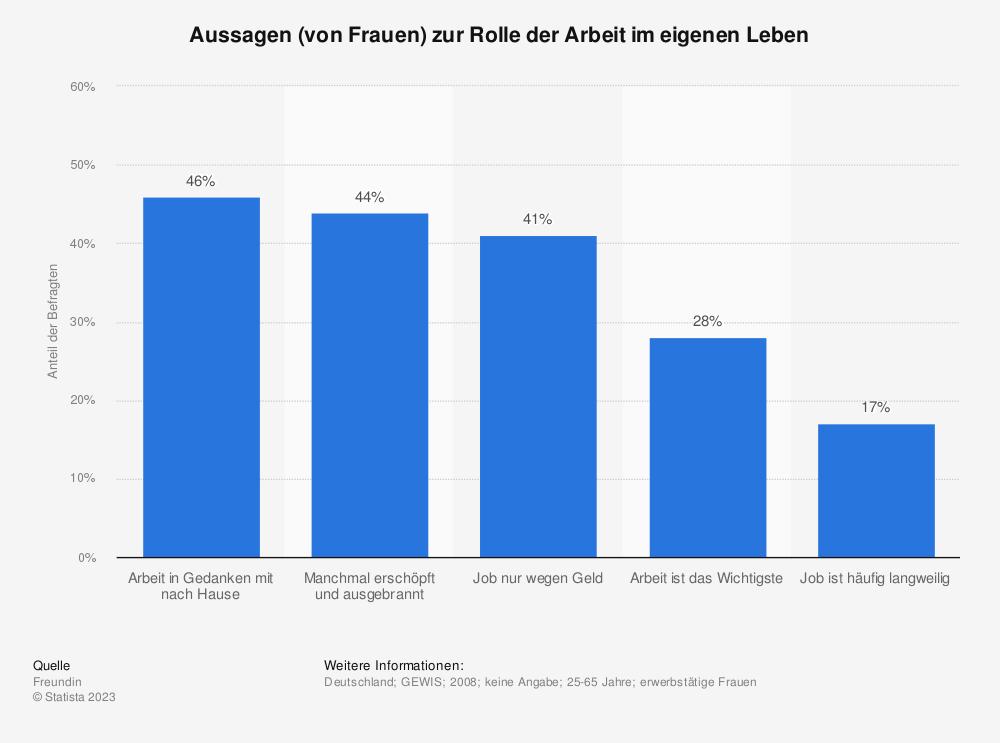 Statistik: Aussagen (von Frauen) zur Rolle der Arbeit im eigenen Leben | Statista