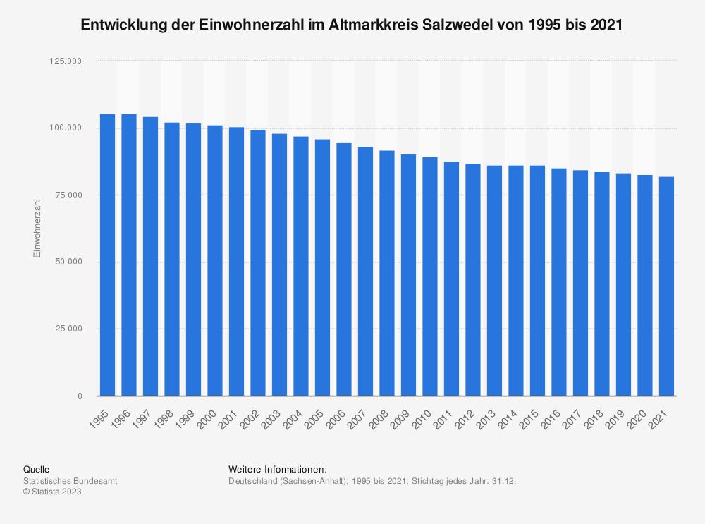Statistik: Entwicklung der Einwohnerzahl im Altmarkkreis Salzwedel von 1995 bis 2020   Statista