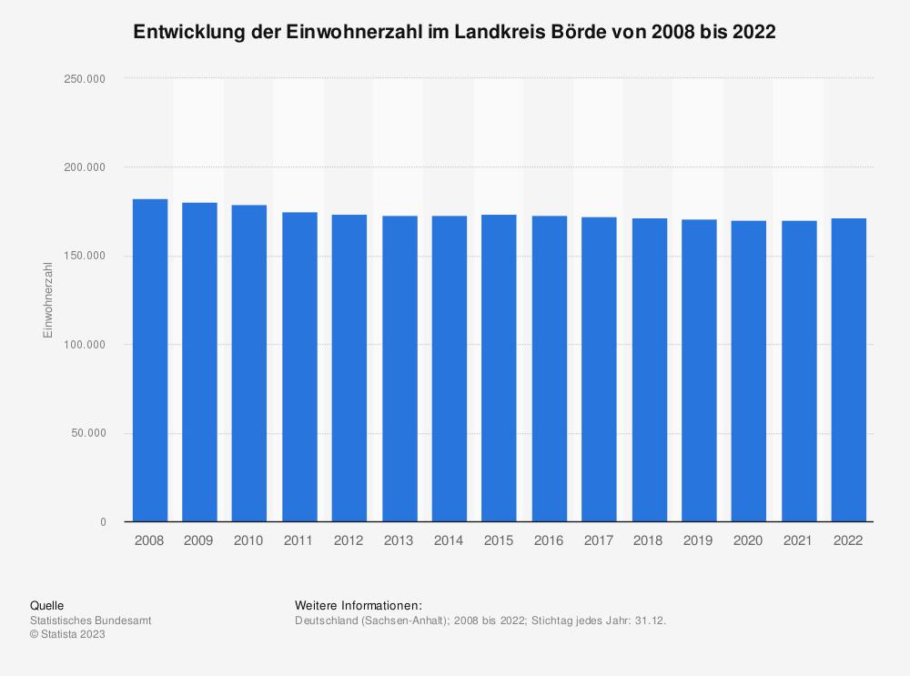 Statistik: Entwicklung der Einwohnerzahl im Landkreis Börde von 2007 bis 2019 | Statista