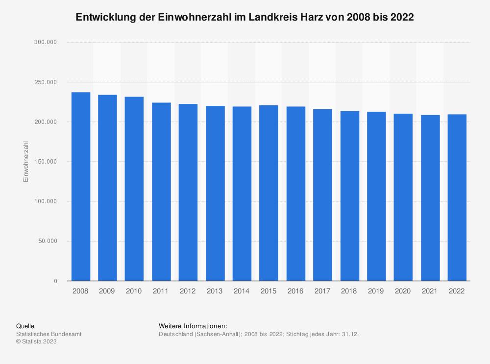 Statistik: Entwicklung der Einwohnerzahl im Landkreis Harz von 2007 bis 2019 | Statista