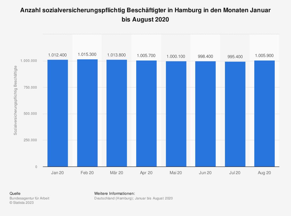 Statistik: Anzahl sozialversicherungspflichtig Beschäftigter in Hamburg in den Monaten Januar bis August 2020 | Statista