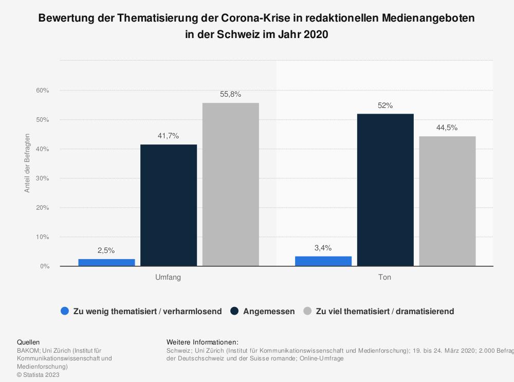 Statistik: Bewertung der Thematisierung der Corona-Krise in redaktionellen Medienangeboten in der Schweiz im Jahr 2020 | Statista