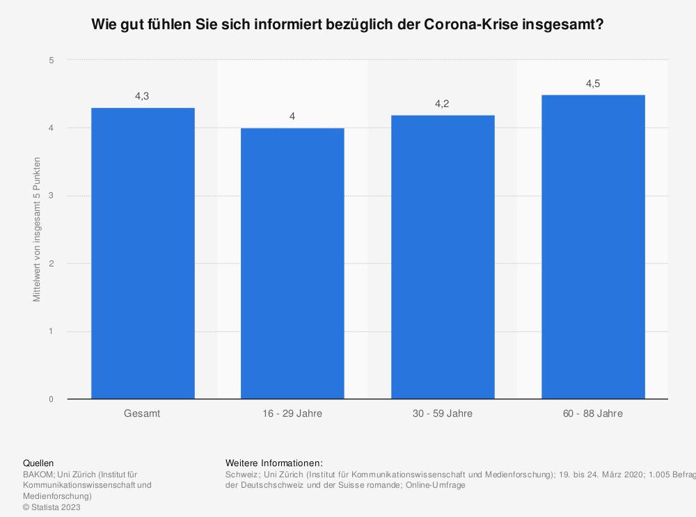 Statistik: Wie gut fühlen Sie sich informiert bezüglich der Corona-Krise insgesamt?   Statista