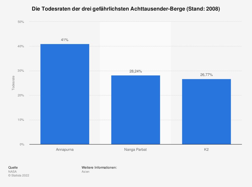 Statistik: Die Todesraten der drei gefährlichsten Achttausender-Berge (Stand: 2008) | Statista