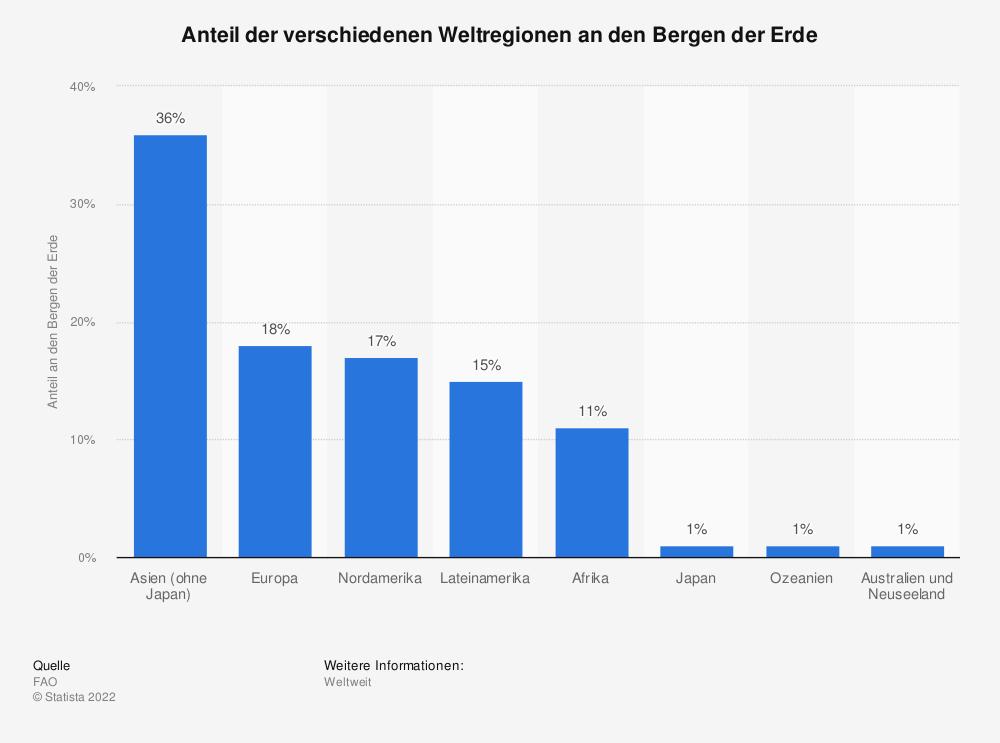 Statistik: Anteil der verschiedenen Weltregionen an den Bergen der Erde | Statista