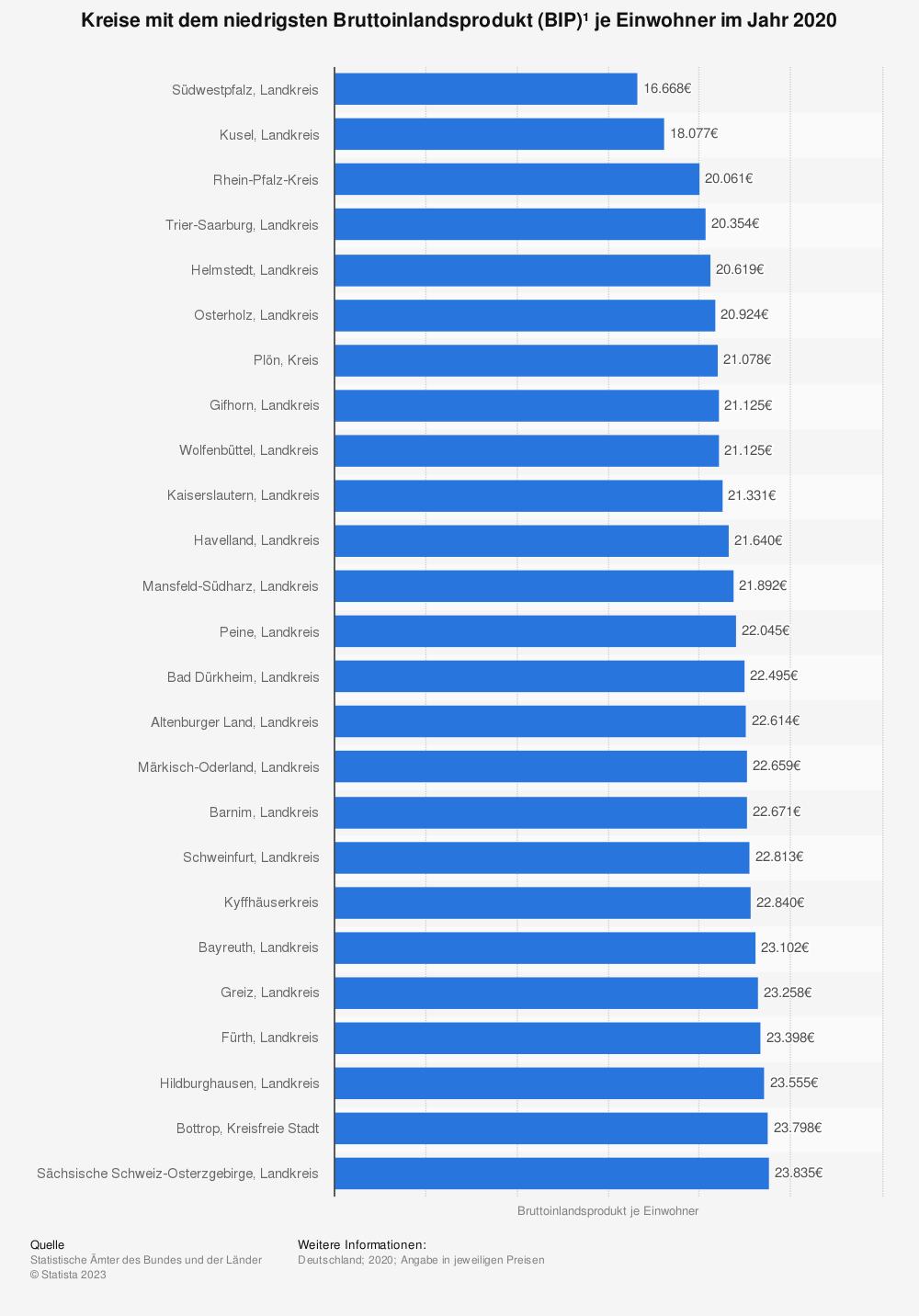 Statistik: Kreise mit dem niedrigsten Bruttoinlandsprodukt (BIP)¹ je Einwohner im Jahr 2018 | Statista