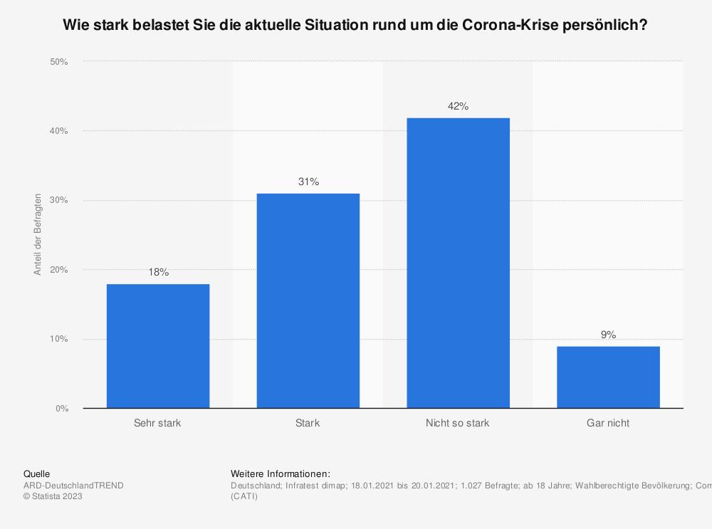 Statistik: Wie stark belastet Sie die aktuelle Situation rund um die Corona-Krise persönlich? | Statista