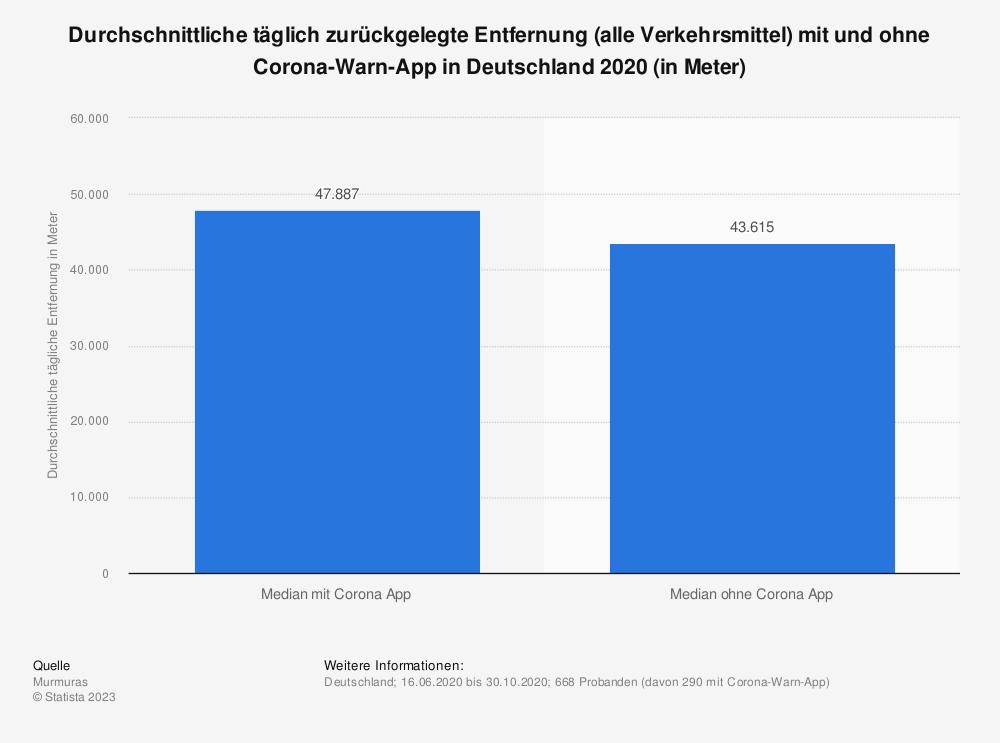 Statistik: Durchschnittliche täglich zurückgelegte Entfernung (alle Verkehrsmittel) mit und ohne Corona-Warn-App in Deutschland 2020 (in Meter) | Statista
