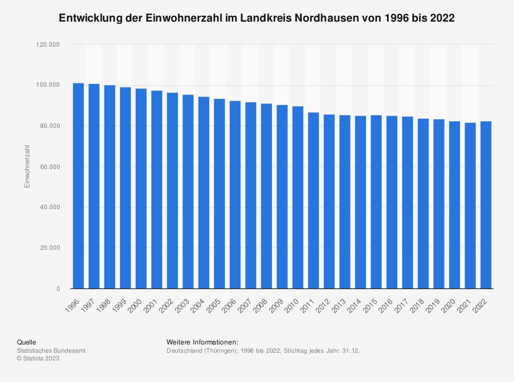 Statistik: Entwicklung der Einwohnerzahl im Landkreis Nordhausen von 1995 bis 2019 | Statista
