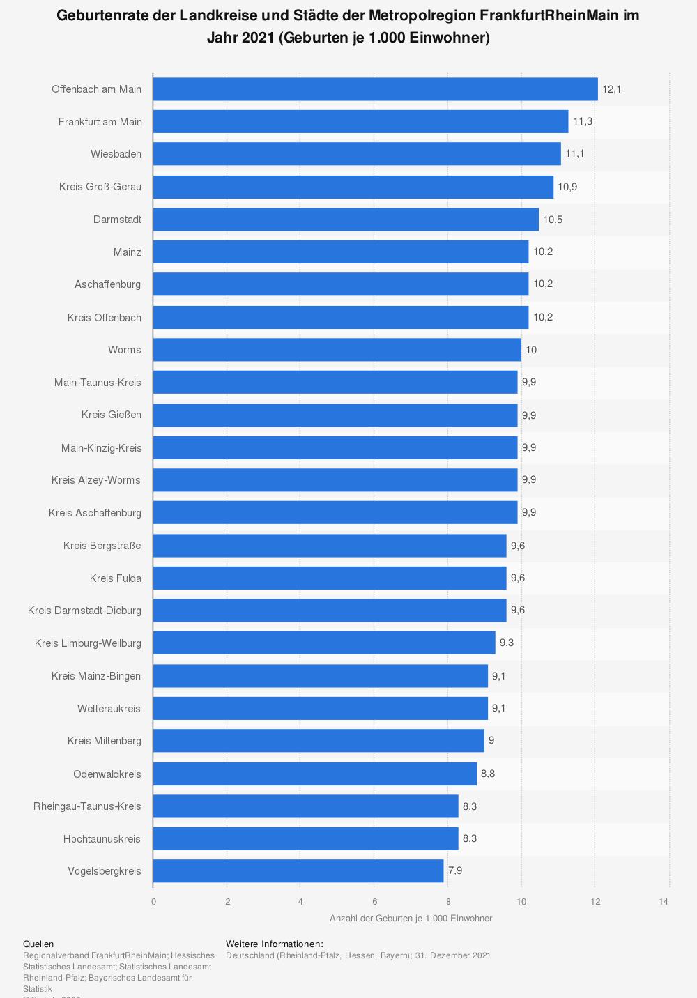 Statistik: Geburtenrate der Landkreise und Städte der Metropolregion FrankfurtRheinMain im Jahr 2019 (Geburten je 1.000 Einwohner) | Statista