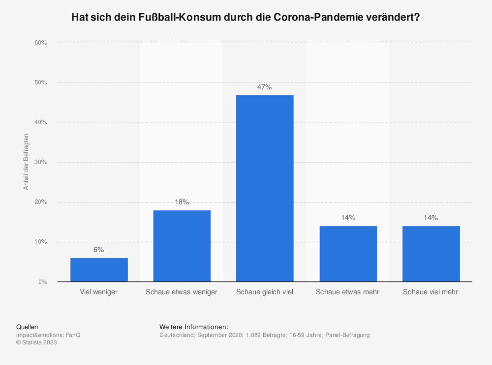 Statistik: Hat sich dein Fußball-Konsum durch die Corona-Pandemie verändert?   Statista