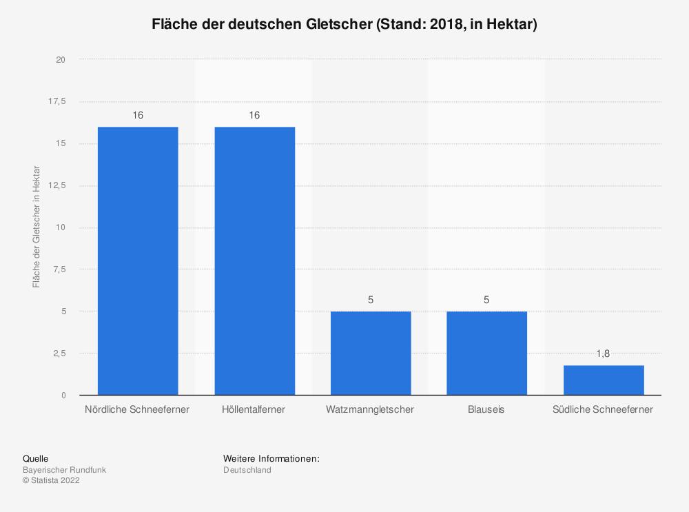 Statistik: Fläche der deutschen Gletscher (Stand: 2018, in Hektar) | Statista