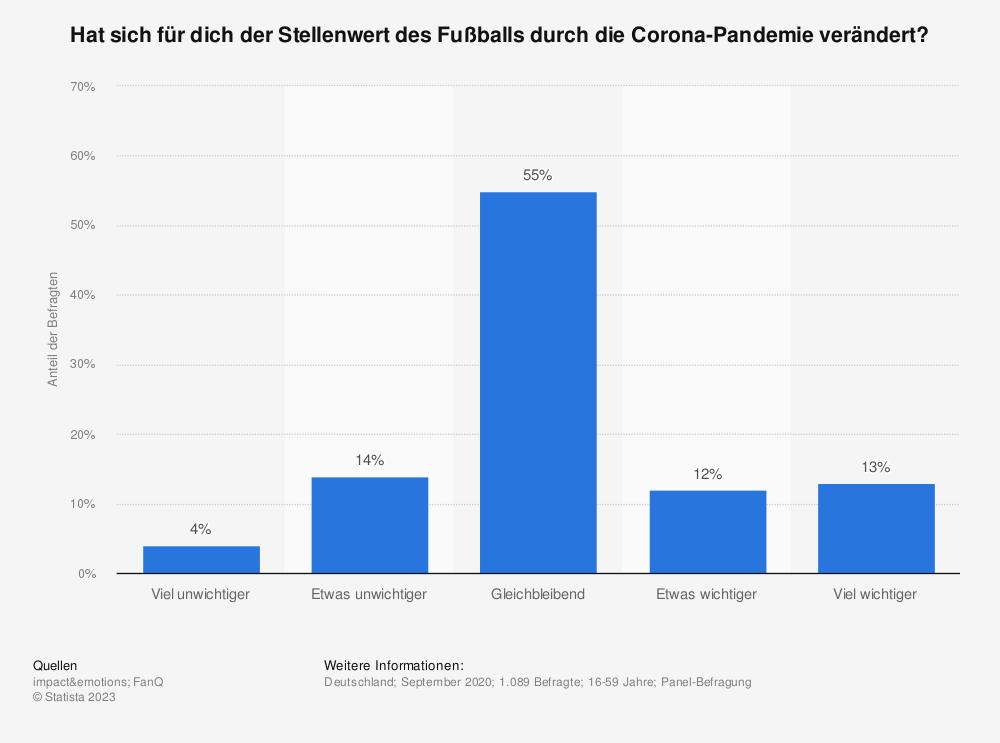 Statistik: Hat sich für dich der Stellenwert des Fußballs durch die Corona-Pandemie verändert? | Statista