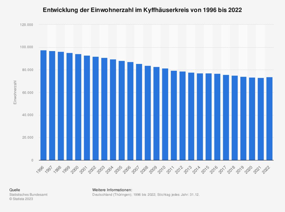 Statistik: Entwicklung der Einwohnerzahl im Kyffhäuserkreis von 1995 bis 2020   Statista