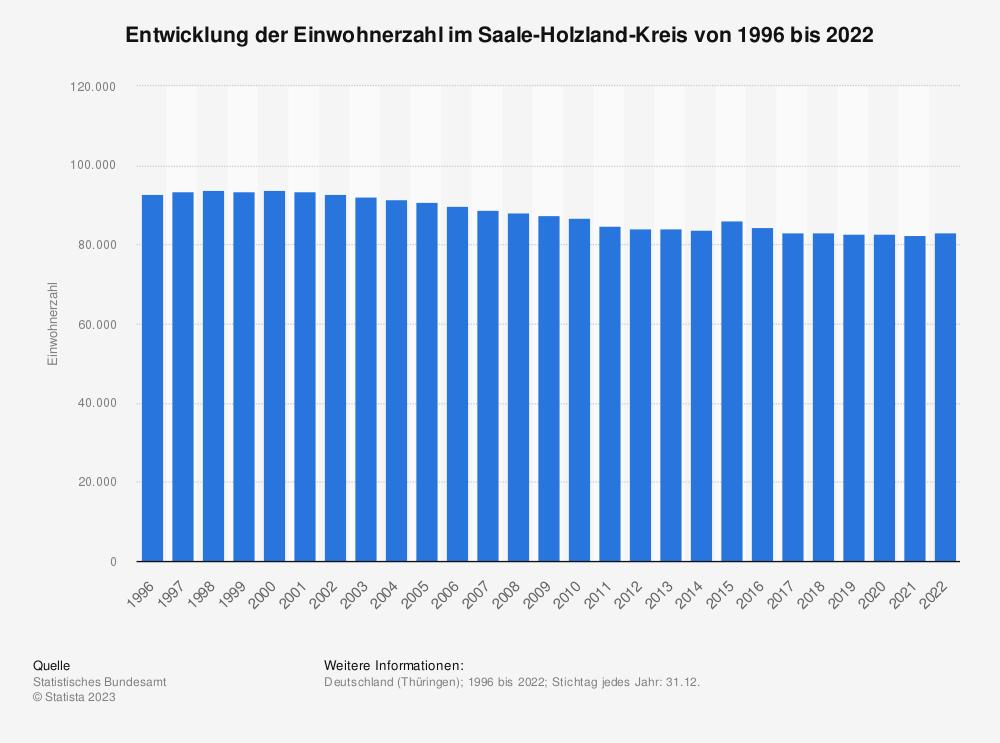 Statistik: Entwicklung der Einwohnerzahl im Saale-Holzland-Kreis von 1995 bis 2020   Statista