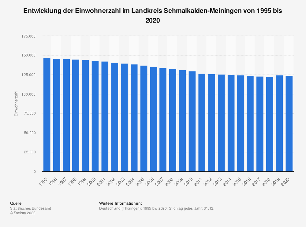 Statistik: Entwicklung der Einwohnerzahl im Landkreis Schmalkalden-Meiningen von 1995 bis 2019 | Statista