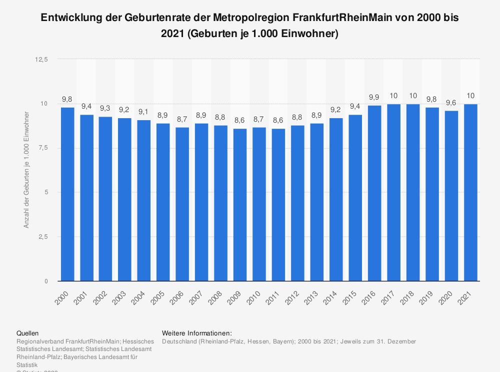 Statistik: Entwicklung der Geburtenrate der Metropolregion FrankfurtRheinMain von 2000 bis 2019 (Geburten je 1.000 Einwohner) | Statista