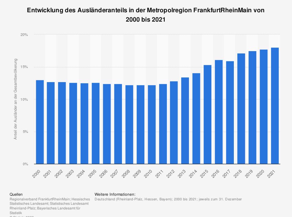 Statistik: Entwicklung des Ausländeranteils in der Metropolregion FrankfurtRheinMain von 2000 bis 2019 | Statista