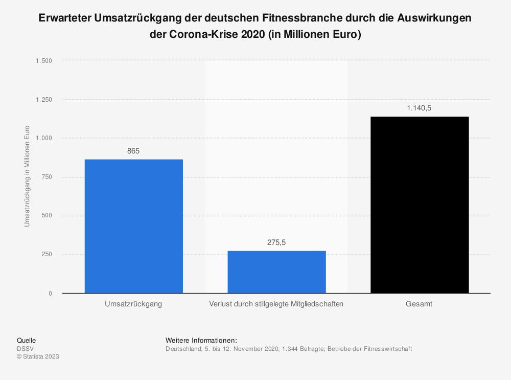 Statistik: Erwarteter Umsatzrückgang der deutschen Fitnessbranche durch die Auswirkungen der Corona-Krise 2020 (in Millionen Euro) | Statista