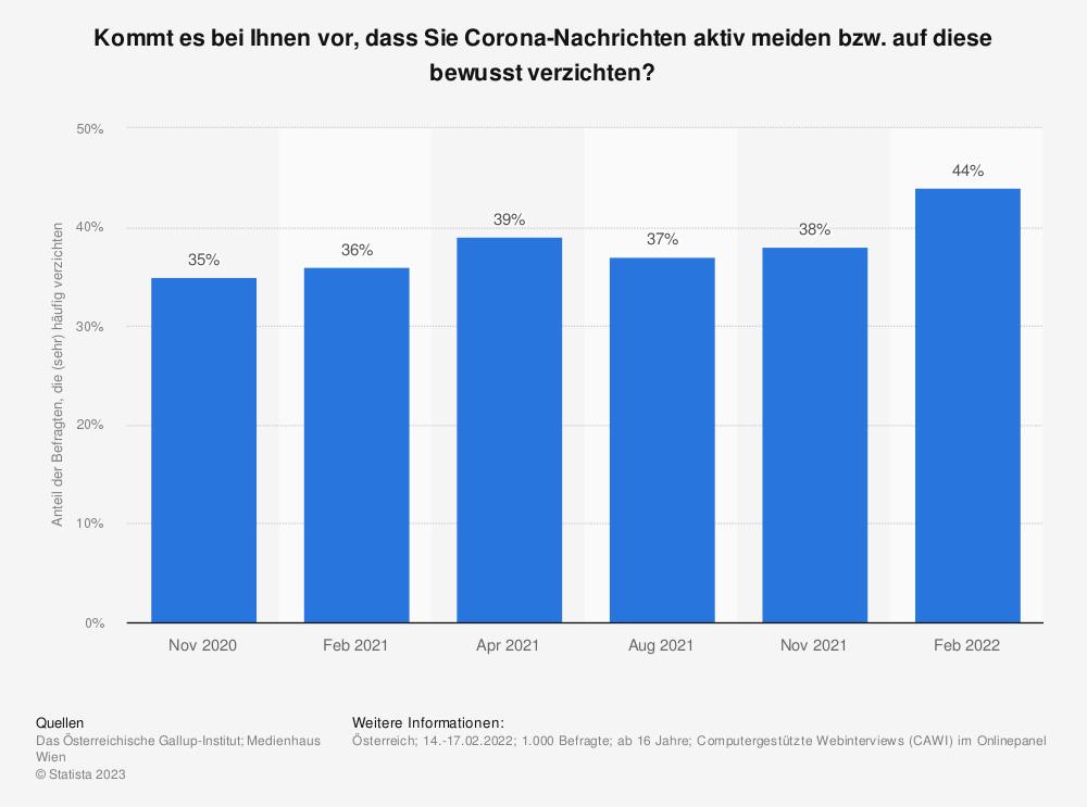 Statistik: Kommt es bei Ihnen vor, dass Sie Corona-Nachrichten aktiv meiden bzw. auf diese bewusst verzichten?   Statista