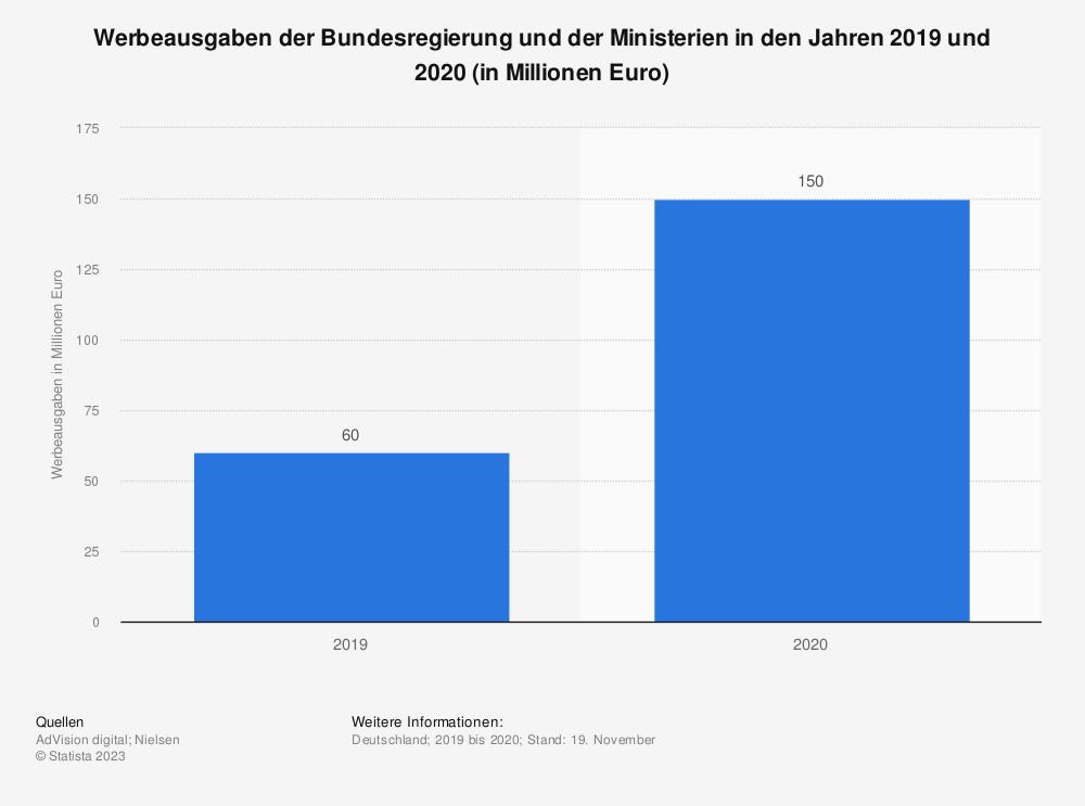 Statistik: Werbeausgaben der Bundesregierung und der Ministerien in den Jahren 2019 und 2020 (in Millionen Euro) | Statista