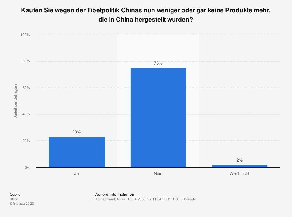 Statistik: Kaufen Sie wegen der Tibetpolitik Chinas nun weniger oder gar keine Produkte mehr, die in China hergestellt wurden? | Statista