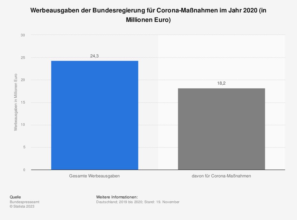 Statistik: Werbeausgaben der Bundesregierung für Corona-Maßnahmen im Jahr 2020 (in Millionen Euro) | Statista