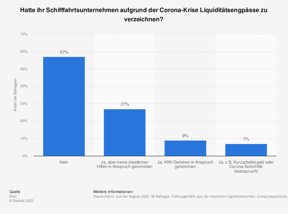 Statistik: Hatte ihr Schifffahrtsunternehmen aufgrund der Corona-Krise Liquiditätsengpässe zu verzeichnen? | Statista