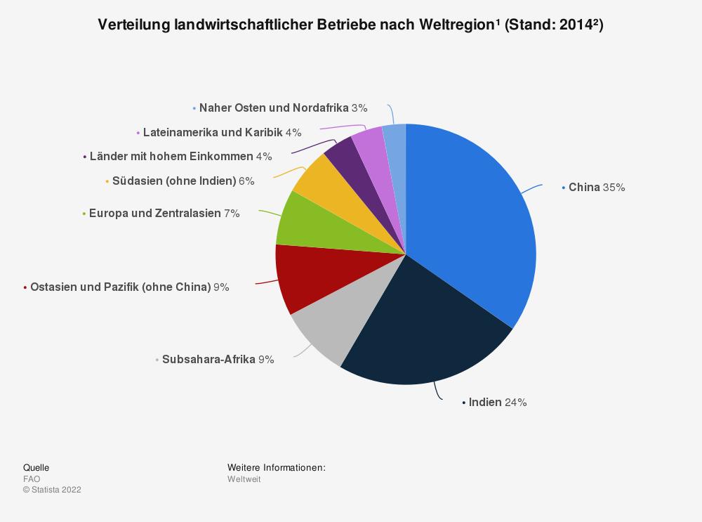 Statistik: Verteilung landwirtschaftlicher Betriebe nach Weltregion¹ (Stand: 2014²) | Statista