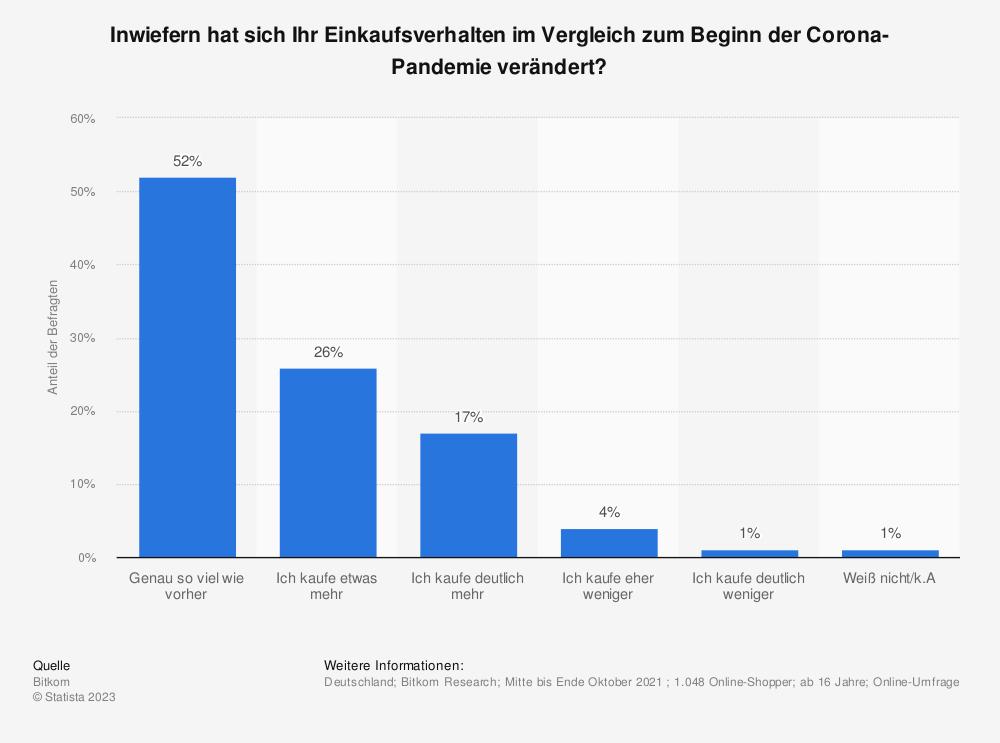 Statistik: Inwiefern hat sich Ihr Online-Einkaufsverhalten seit Ausbruch der Corona-Pandemie verändert? | Statista