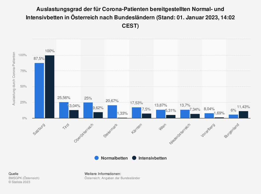 Statistik: Auslastungsgrad der für Corona-Patienten bereitgestellten Normal- und Intensivbetten in Österreich nach Bundesländern (Stand: 26. Februar 2021, 00:00 CEST) | Statista