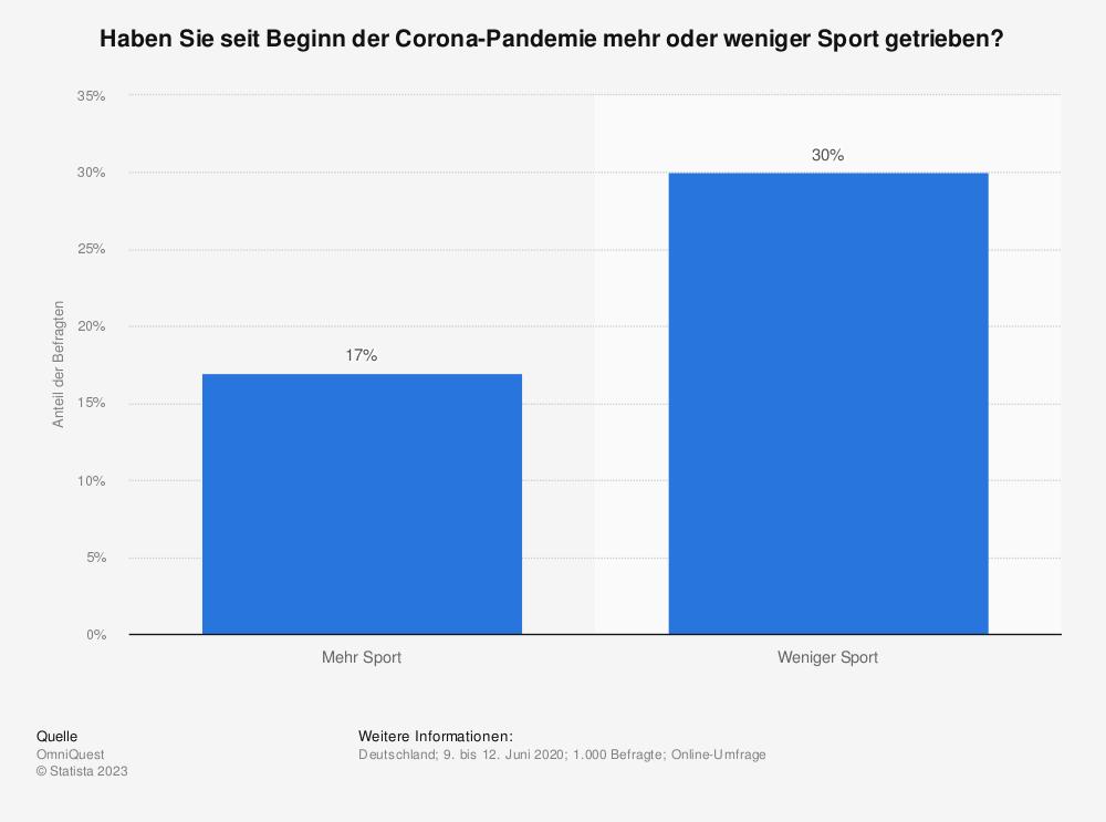 Statistik: Haben Sie seit Beginn der Corona-Pandemie mehr oder weniger Sport getrieben? | Statista