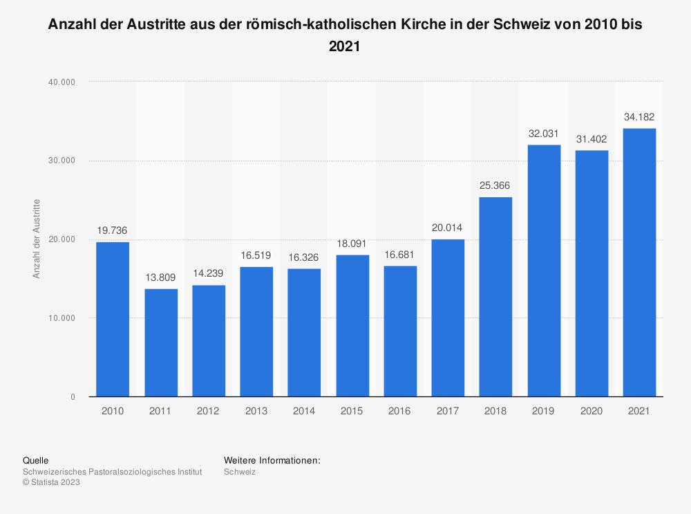 Statistik: Anzahl der Austritte aus der römisch-katholischen Kirche in der Schweiz von 2017 bis 2019   Statista