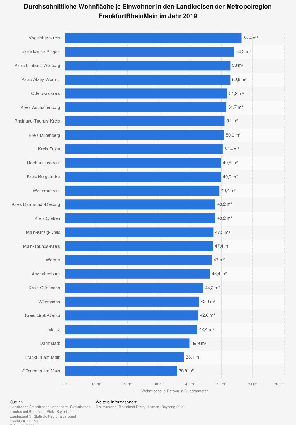 Statistik: Durchschnittliche Wohnfläche je Einwohner in den Landkreisen der Metropolregion FrankfurtRheinMain im Jahr 2019 | Statista