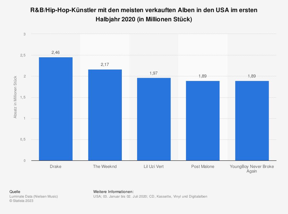 Statistik: R&B/Hip-Hop-Künstler mit den meisten verkauften Alben in den USA im ersten Halbjahr 2020 (in Millionen Stück) | Statista