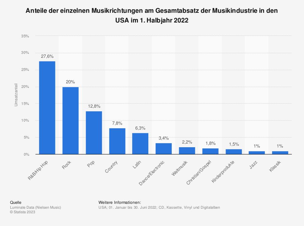Statistik: Anteile der einzelnen Musikrichtungen am Gesamtabsatz der Musikindustrie in den USA im Jahr 2020 | Statista