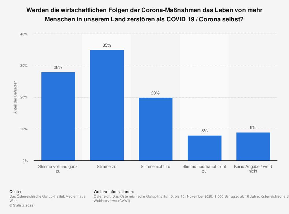 Statistik: Werden die wirtschaftlichen Folgen der Corona-Maßnahmen das Leben von mehr Menschen in unserem Land zerstören als COVID 19 / Corona selbst? | Statista