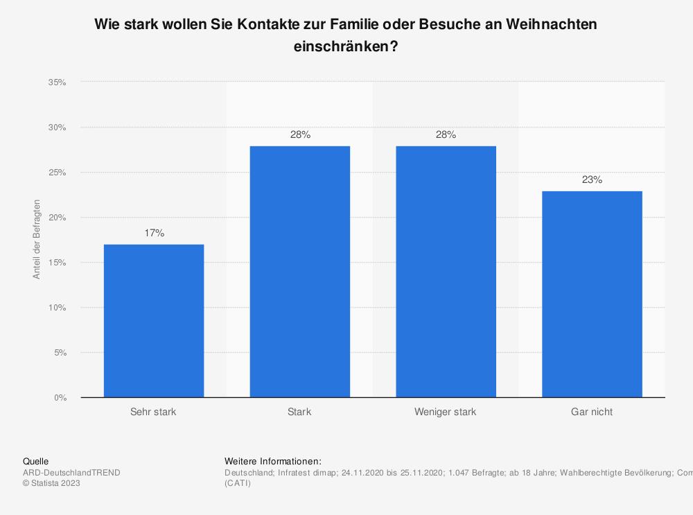 Statistik: Wie stark wollen Sie Kontakte zur Familie oder Besuche an Weihnachten einschränken?   Statista