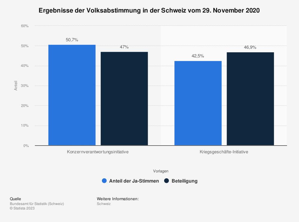 Statistik: Ergebnisse der Volksabstimmung in der Schweiz vom 29. November 2020 | Statista
