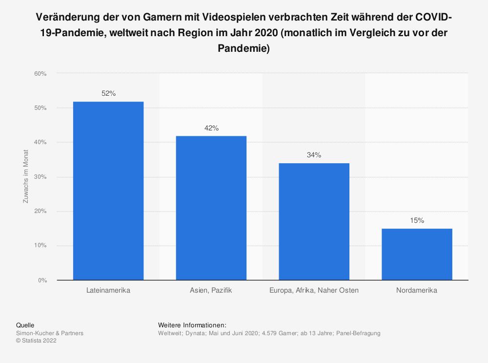 Statistik: Veränderung der von Gamern mit Videospielen verbrachten Zeit während der COVID-19-Pandemie, weltweit nach Region im Jahr 2020 (monatlich im Vergleich zu vor der Pandemie)   Statista