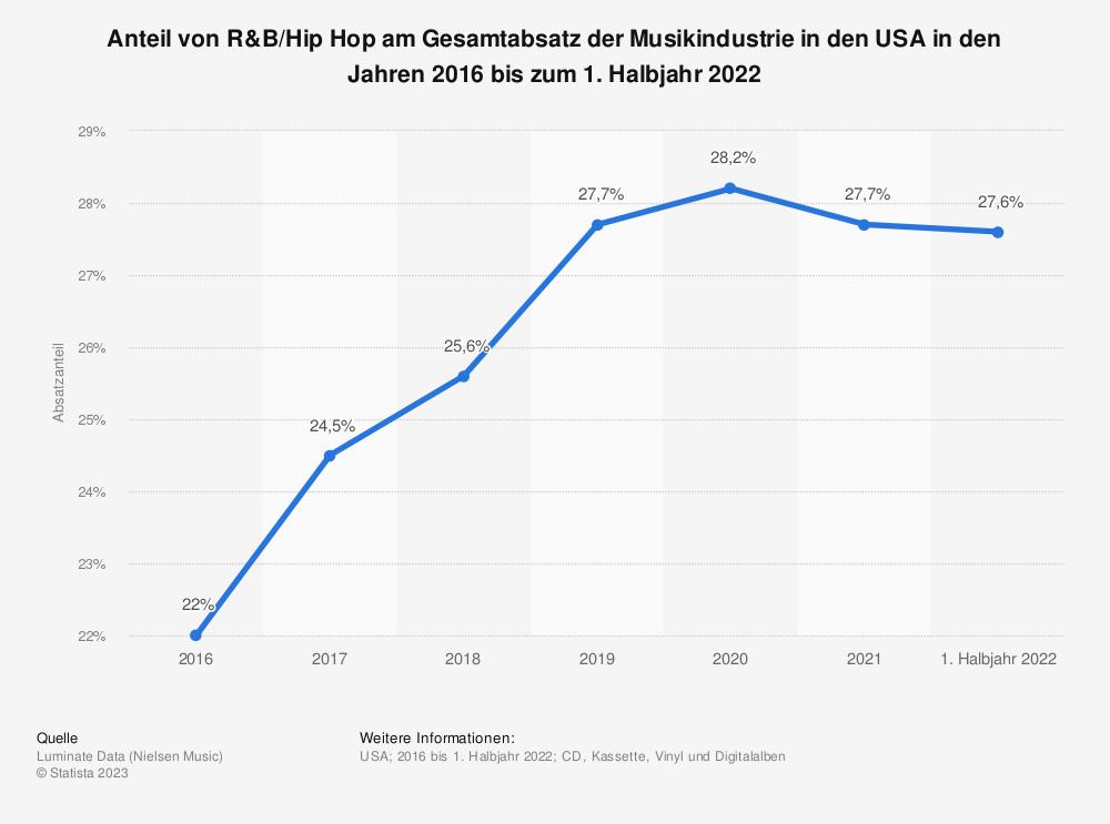 Statistik: Anteil von R&B/Hip Hop am Gesamtabsatz der Musikindustrie in den USA in den Jahren von 2016 bis 2020 | Statista
