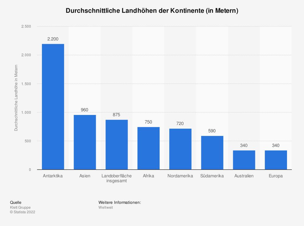 Statistik: Durchschnittliche Landhöhen der Kontinente (in Metern) | Statista