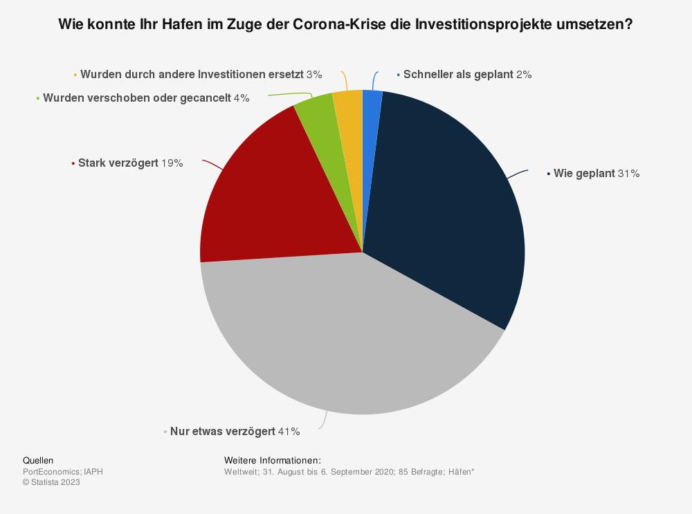 Statistik: Wie konnte Ihr Hafen im Zuge der Corona-Krise die Investitionsprojekte umsetzen? | Statista