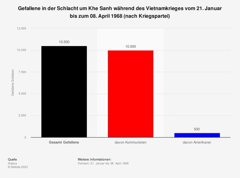Statistik: Gefallene in der Schlacht um Khe Sanh während des Vietnamkrieges vom 21. Januar bis zum 08. April 1968 (nach Kriegspartei) | Statista